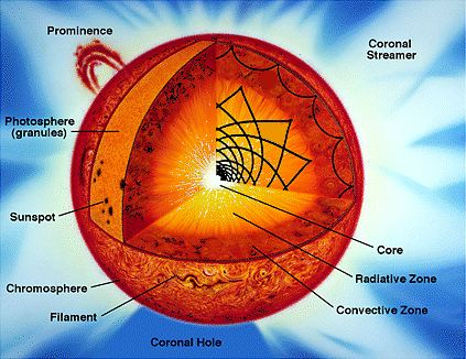 Solar core The Center of the Sun Facts About Core of the Sun amp Hottest Part