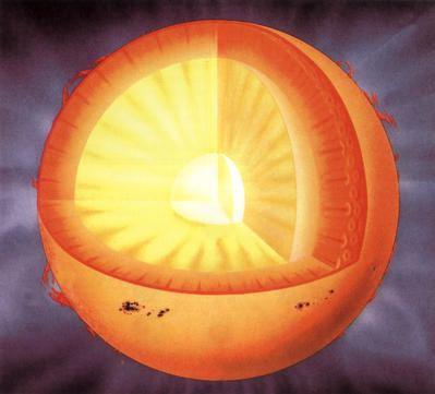 Solar core How does the Sun produce light