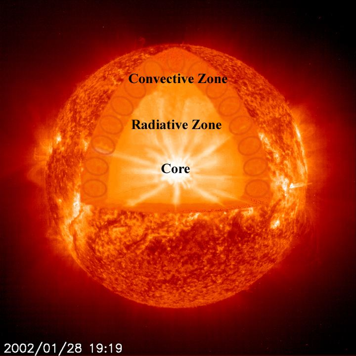Solar core Sun39s Core Rotates Slower Than Previously Thought
