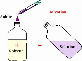 Solvent Solvent Chemistry Flash Cards