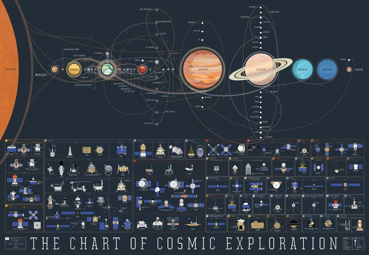 Space exploration The history of space exploration on a single space map Geoawesomeness