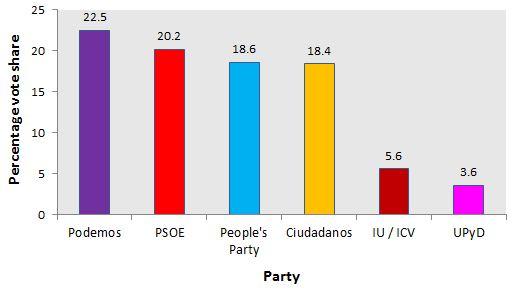 Spanish general election, 2015 blogslseacukeuroppblogfiles201503spanishpo
