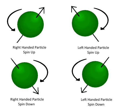 Spin (physics) Particles and Forces Physics For Idiots