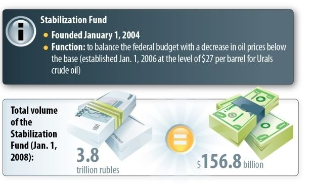 Stabilization Fund of the Russian Federation wwwrussiadirectorgsitesdefaultfilesfieldim