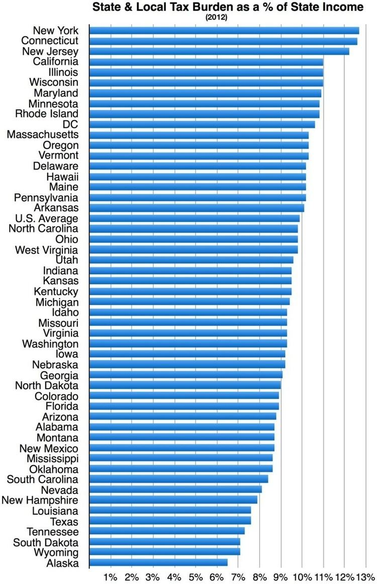 State tax levels in the United States