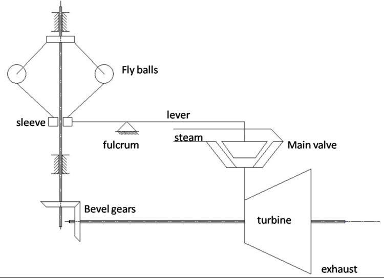 Steam turbine governing