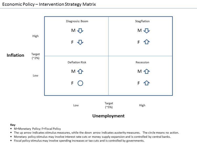 Stimulus (economics)