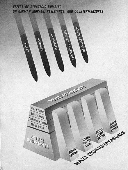 Strategic bombing Strategic bombing during World War II Wikipedia