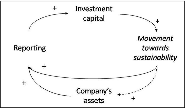 Strategic sustainable investing
