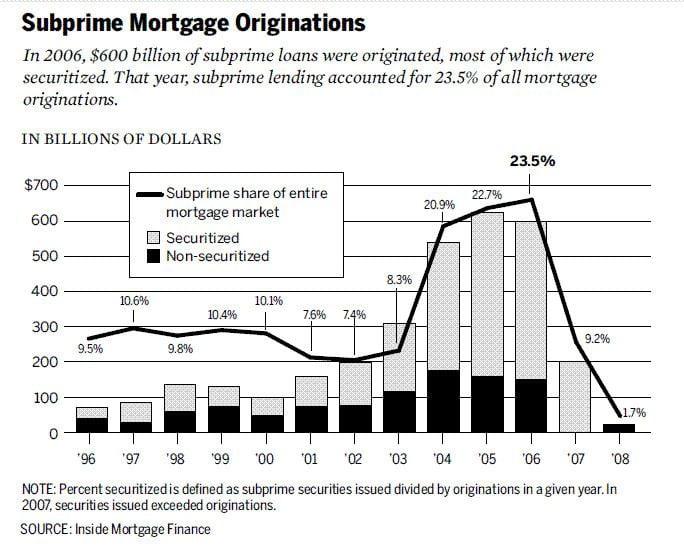 Subprime mortgage crisis httpsuploadwikimediaorgwikipediacommonsee