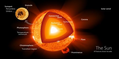 Sun Sun Wikipedia