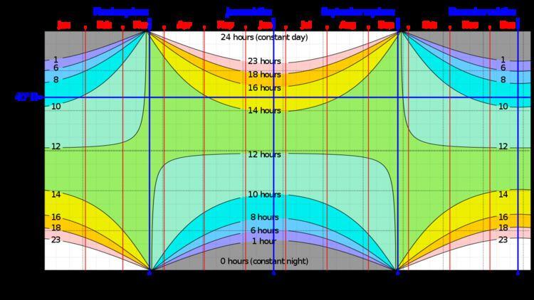 Sunrise equation