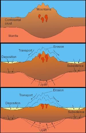 Tectonic uplift Uplift and Erosion GeoLearning Department of Earth Sciences