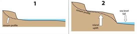 Tectonic uplift Stream Channel Response to Topographic Uplift Education at the