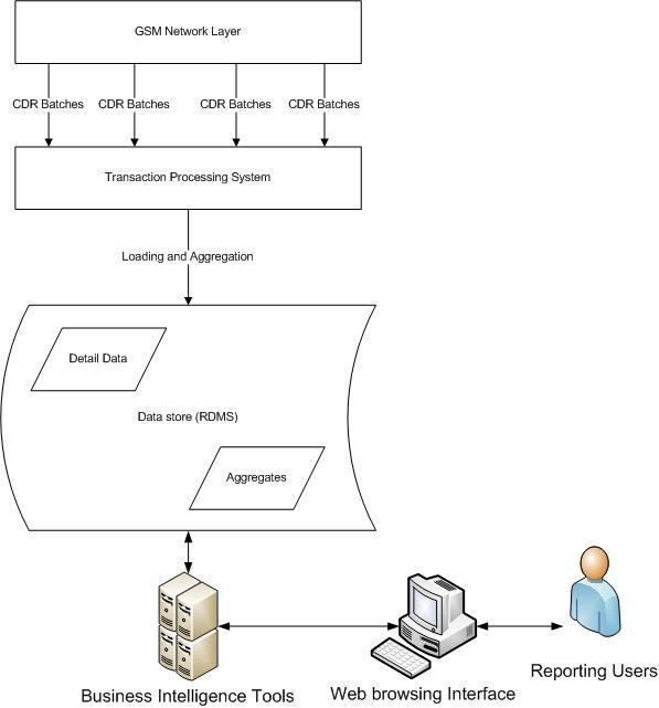 Telecommunication transaction processing systems