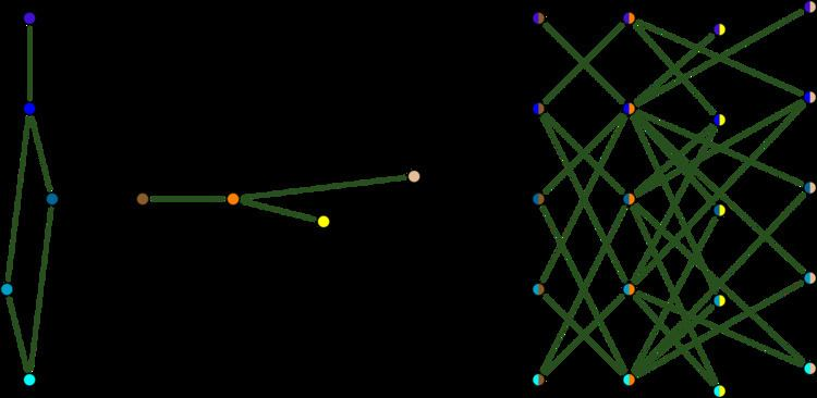 Tensor product of graphs