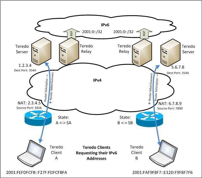 Teredo tunneling Understanding IPv6 Connectivity Teredo Tunnels