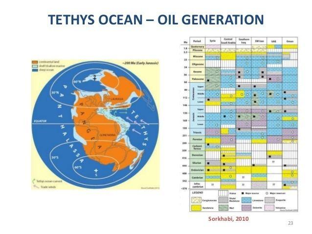 Tethys Ocean Evolution of Tethys Ocean