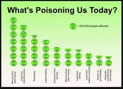 Toxin Toxin Exposure Among Children