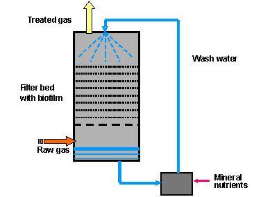 Trickle bed reactor - Alchetron, The Free Social Encyclopedia
