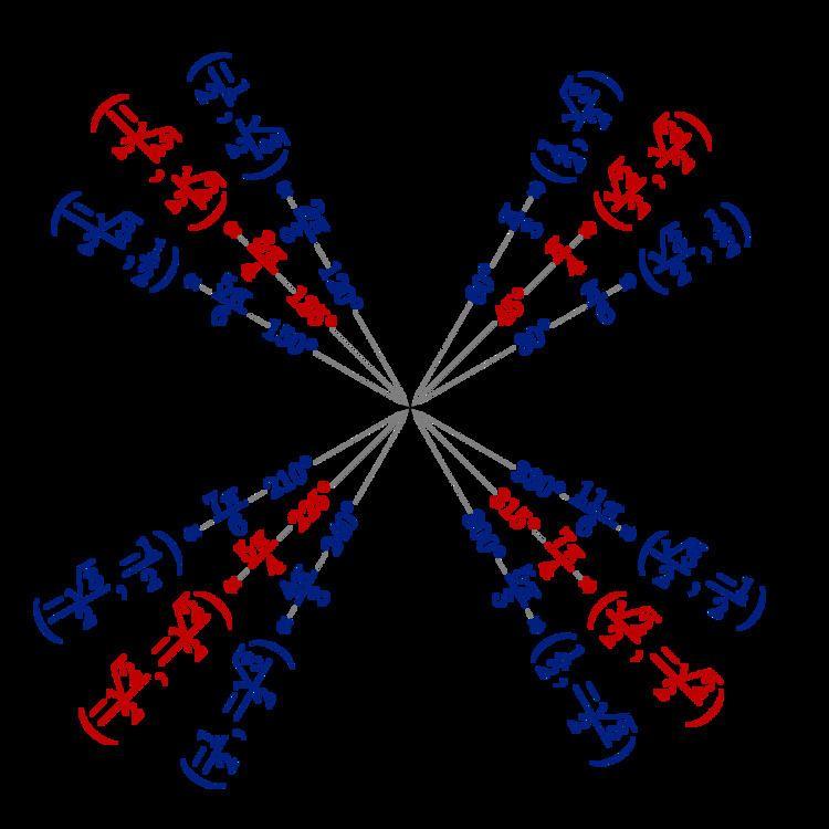 Trigonometric constants expressed in real radicals