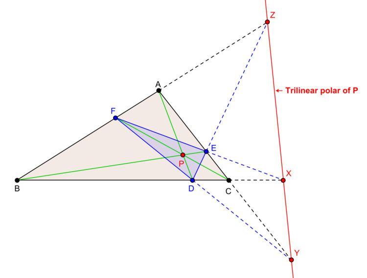 Trilinear polarity