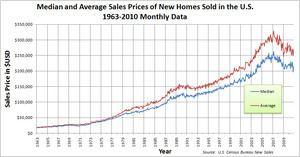 United States housing bubble United States housing bubble Wikipedia