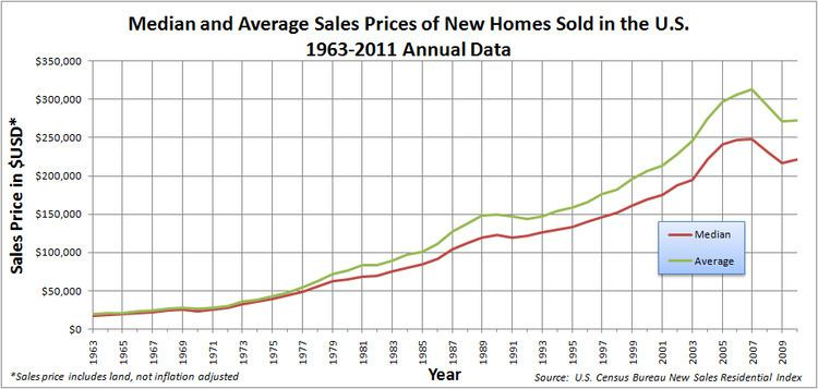 United States housing bubble Timeline of the United States housing bubble Wikipedia