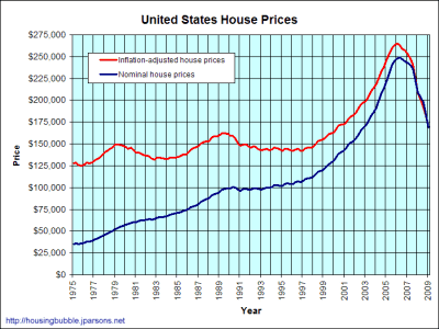 United States housing bubble Bubble Meter US housing prices
