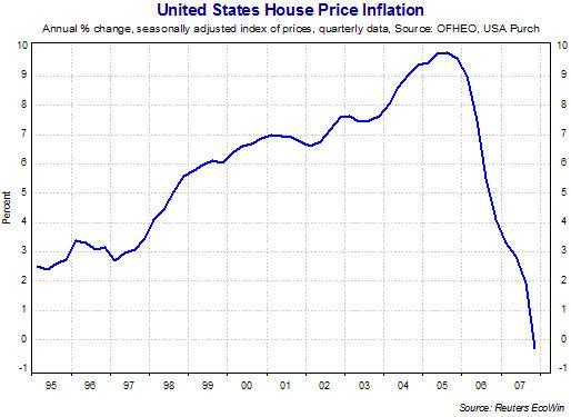 United States housing bubble Housing Bubbles and Irrationality tutor2u Economics