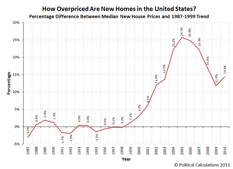 United States housing bubble Political Calculations Revisiting the US Housing Bubble
