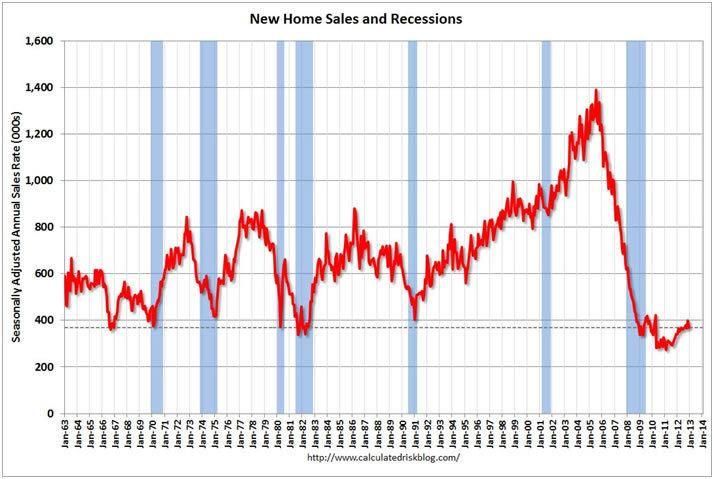 United States housing bubble wwwmarketoraclecoukimages2013Febushousing