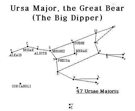 Ursa Major Ursa Major