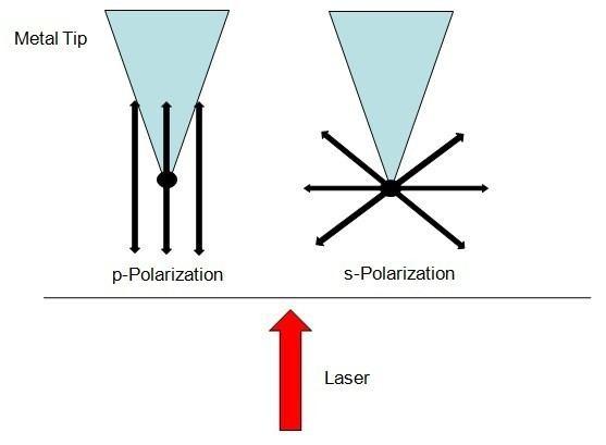 Vibrational analysis with scanning probe microscopy