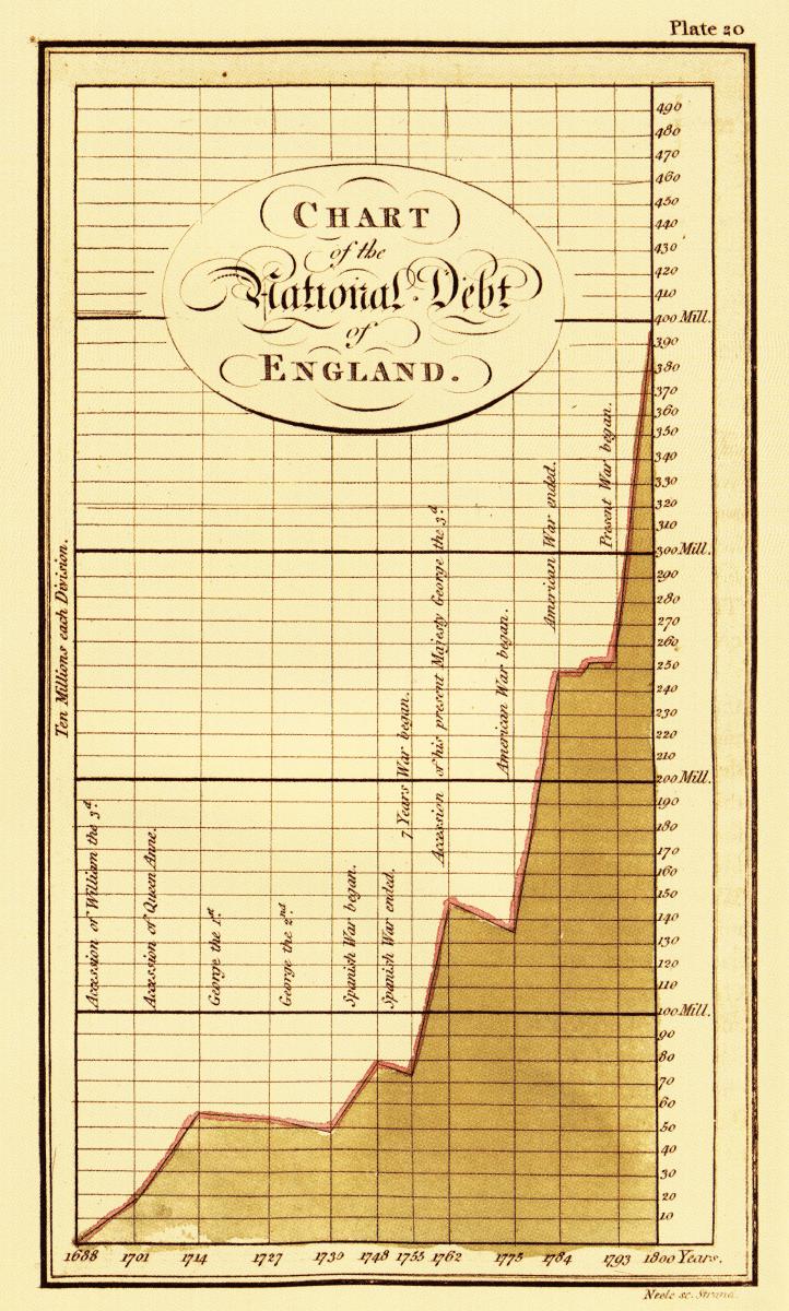 William Playfair William Playfair on National Debt 1801 Polls And Votes