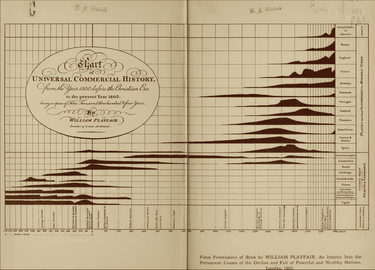 William Playfair A short visual history of charts and graphs Seeing