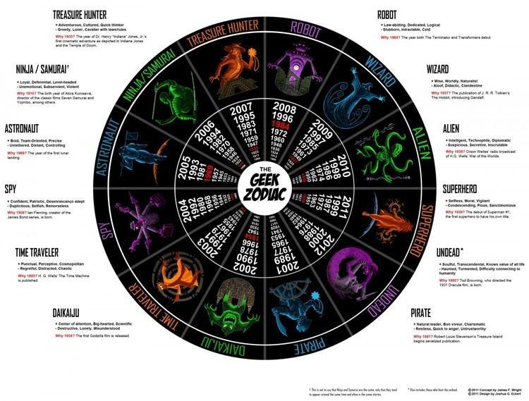 Zodiac Zodiac Infographics Visually