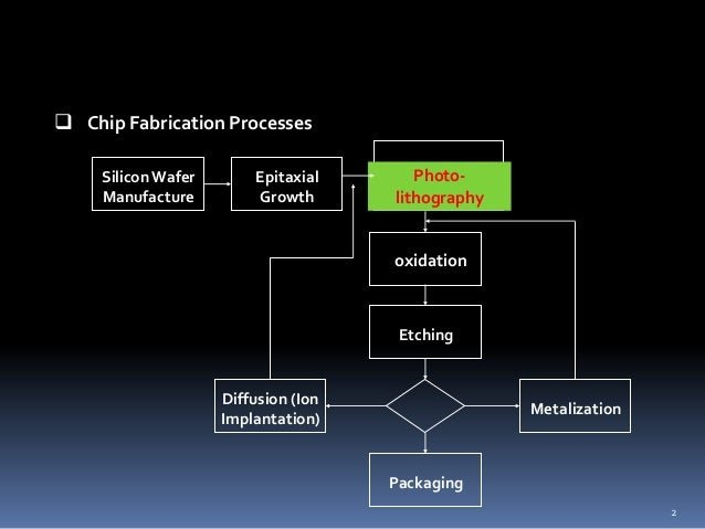 Semiconductor Manufacturing for making Chip By Yona Thokal